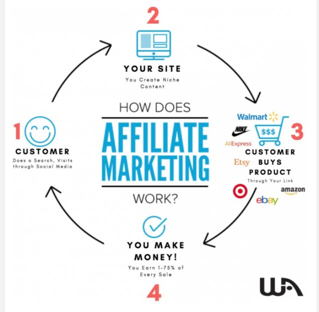 wealthy affiliate review - how it works