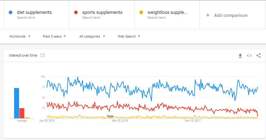 How to Make Money Selling Supplements Online - trends
