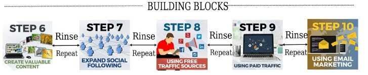 Taking Action Online - Building blocks