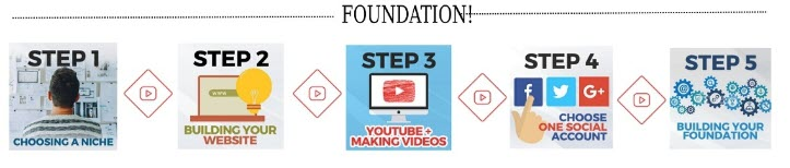 Taking Action Online - foundation level 1
