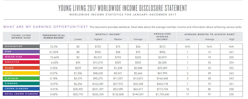 doterra vs young living - YL income statement