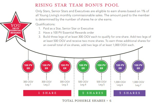 doterra vs young living - YL ranks