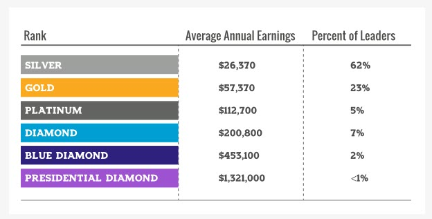 doterra vs young living - income