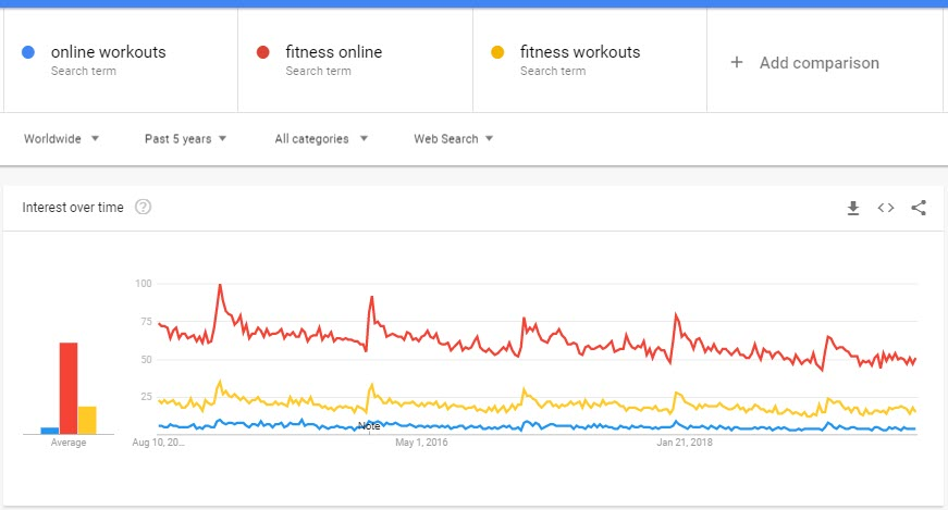 How to Sell Fitness Workouts Online - fitness trends
