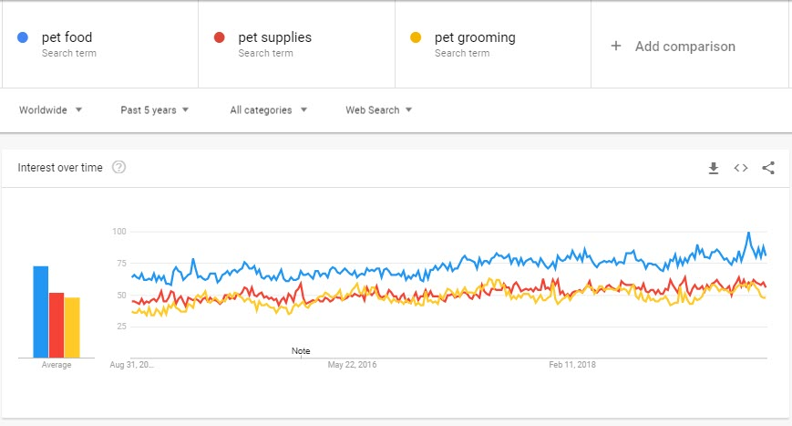 How to Sell Pet Supplies Online - google trends