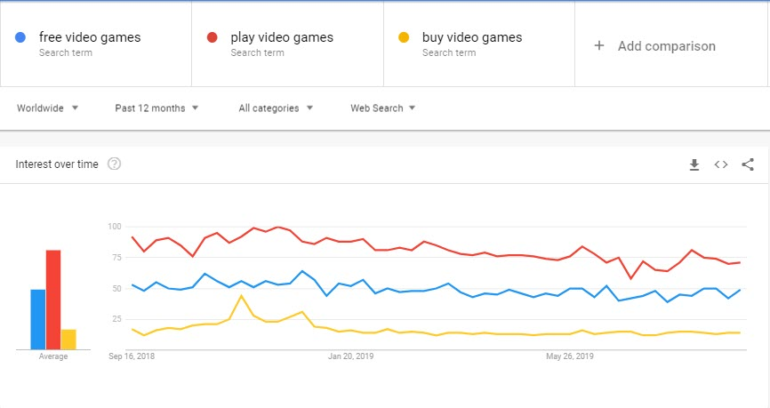 How to Make Money with Video Games - trends