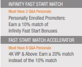 Le Vel Thrive MLM Review - infinity fast start match