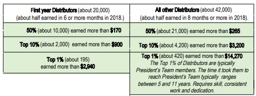 is herbalife MLM - income earning options