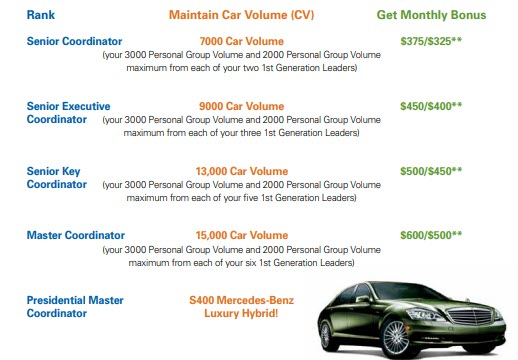 Is Shaklee an MLM - car bonus