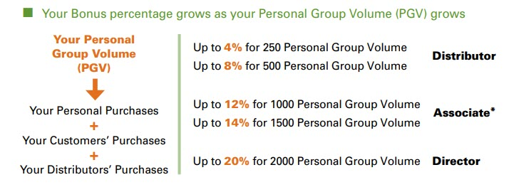 Is Shaklee an MLM - pers group bonus