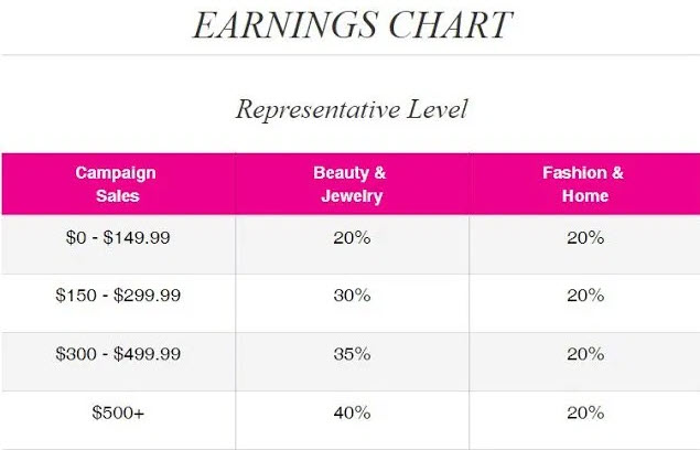 What is the Avon MLM - rep commissions