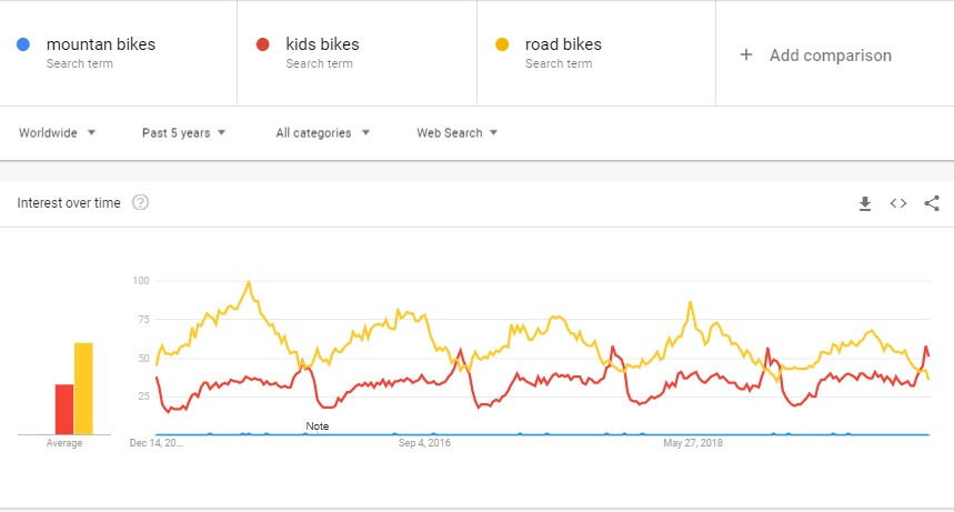 How to sell bikes online - trends