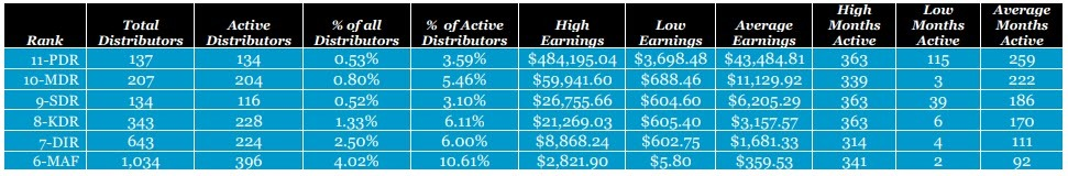Is Reliv a MLM - Rank earnings 1