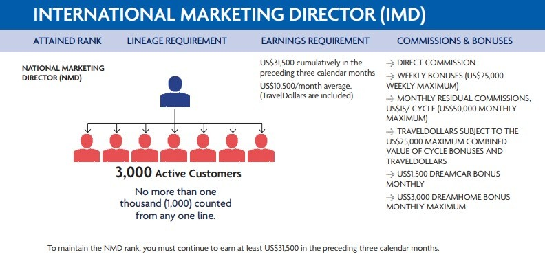 World Ventures Travel MLM - int director