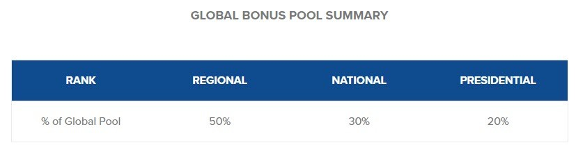 Zilis CBD Oil - Global Bonus Pool
