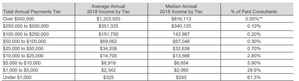 Rodan and Fields MLM - Income Table