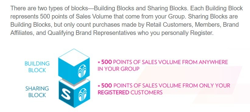 is nu skin MLM - blocks