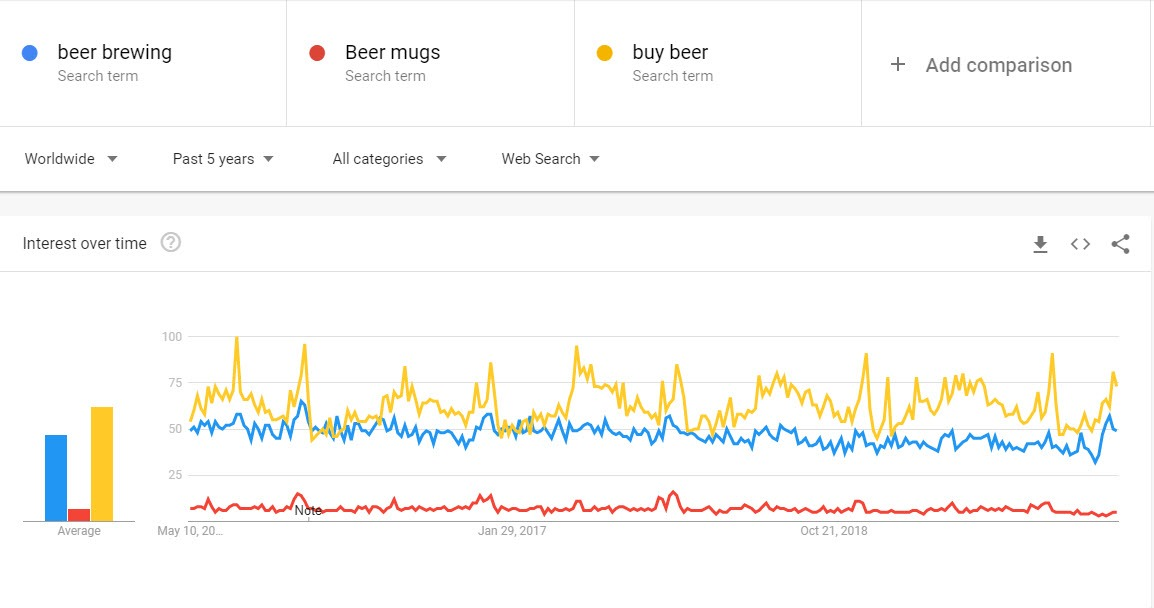 How To Sell Beer Online - Beer trends