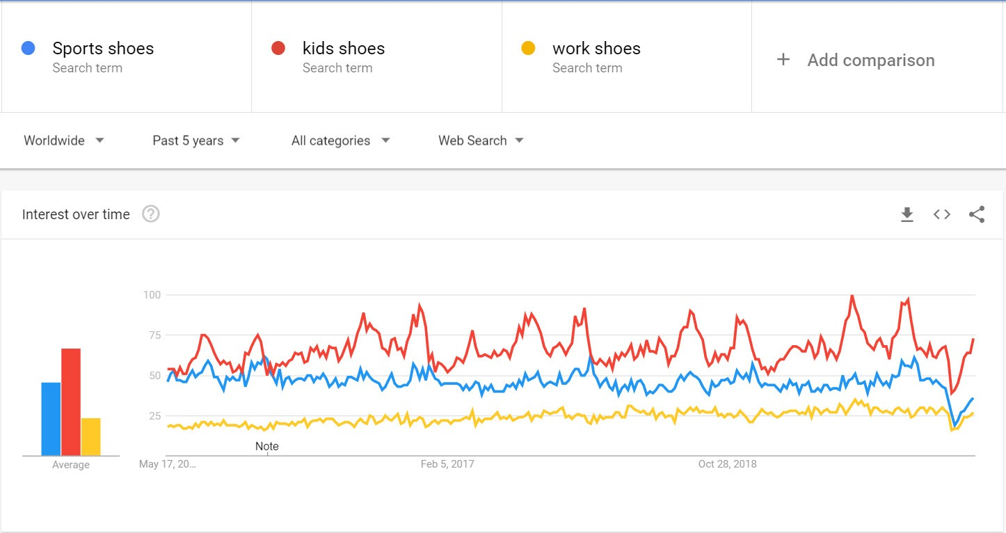 How to Sell Shoes Online - google trends