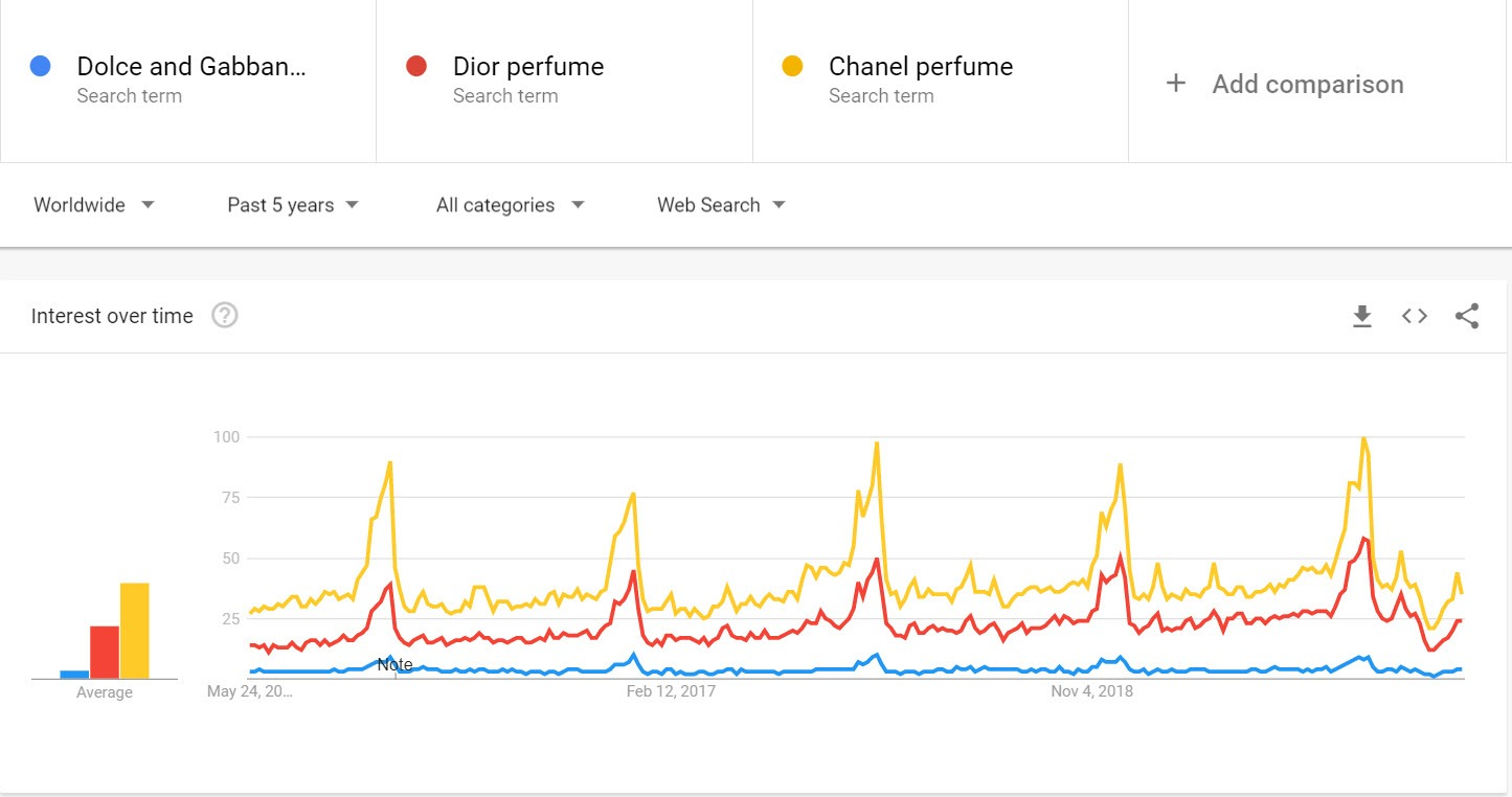 How to sell perfume online - trends