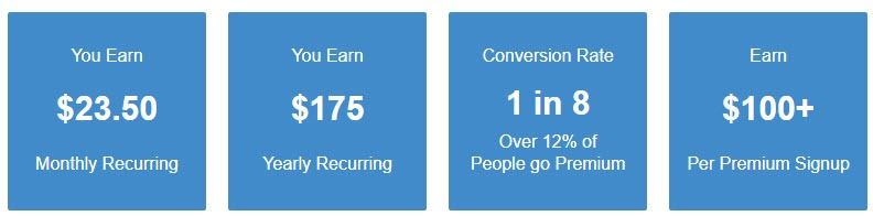 Wealthy Affiliate Affiliate Program Review - Stats