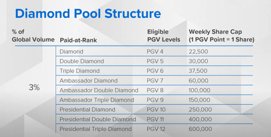 Asea MLM Review - Diamond Pool Structure