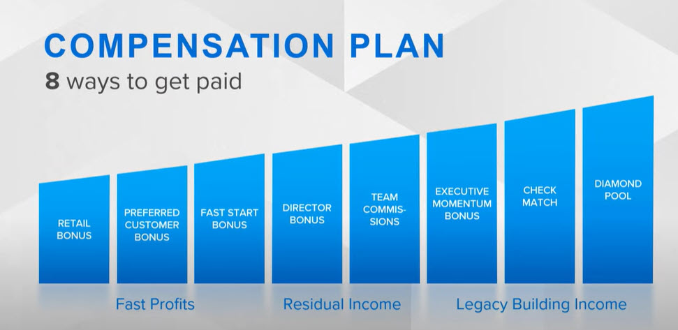 Asea MLM Review - ways to get paid