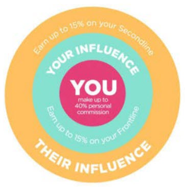 Perfectly Posh MLM Review - circle of Influence