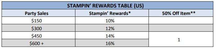 Stampin up MLM Review - rewards