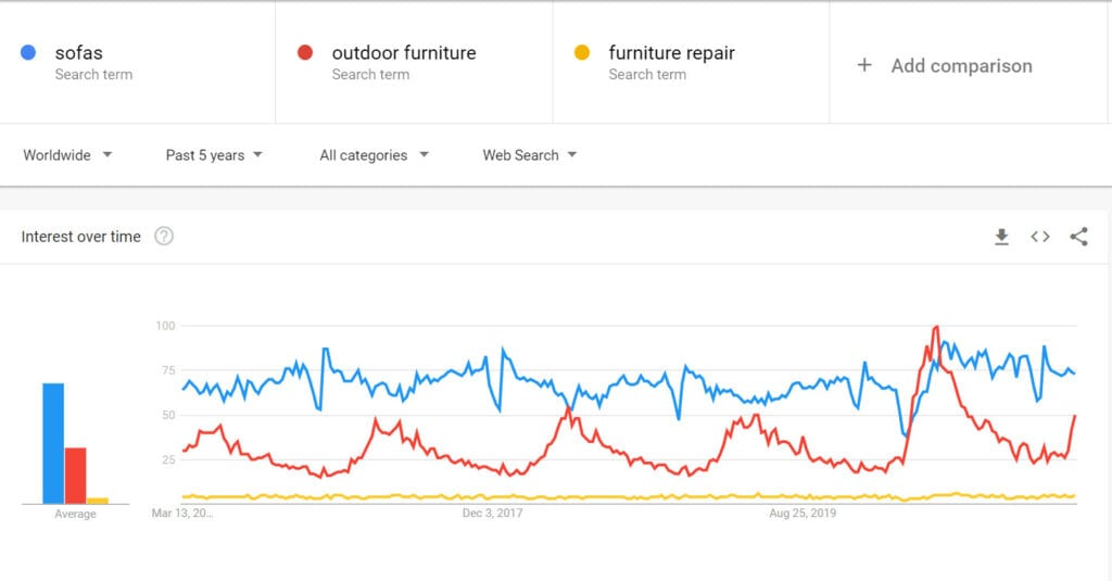 How To Sell Furniture Online - trends