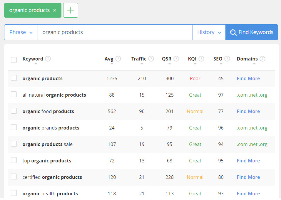 How to sell organic products online - Keywords organic