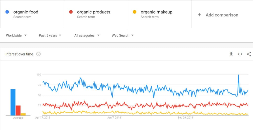 How to sell organic products online - Search trends