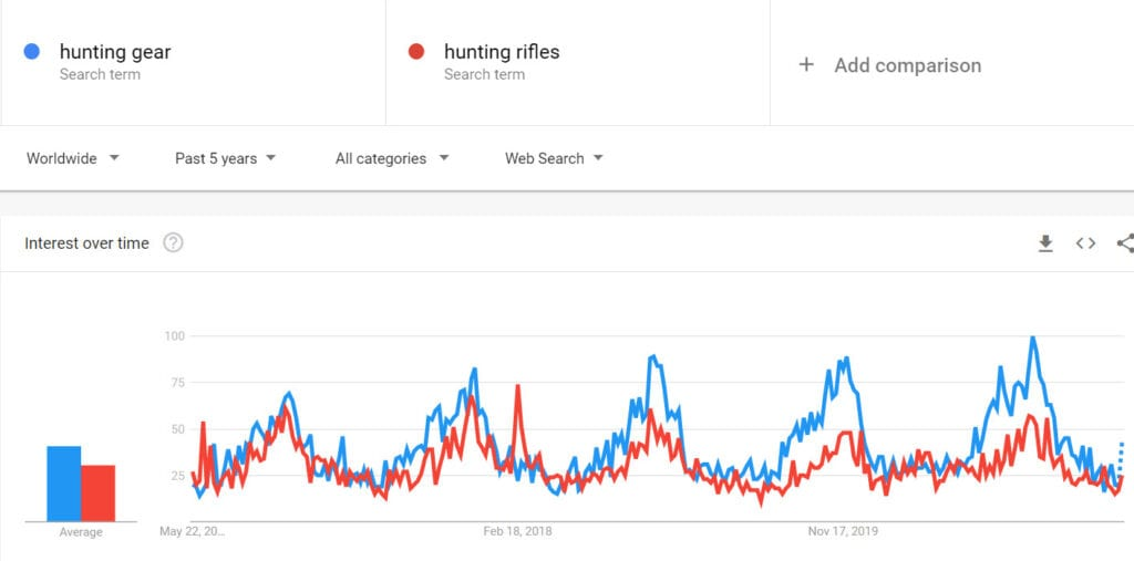 Sell hunting gear online - hunting trends