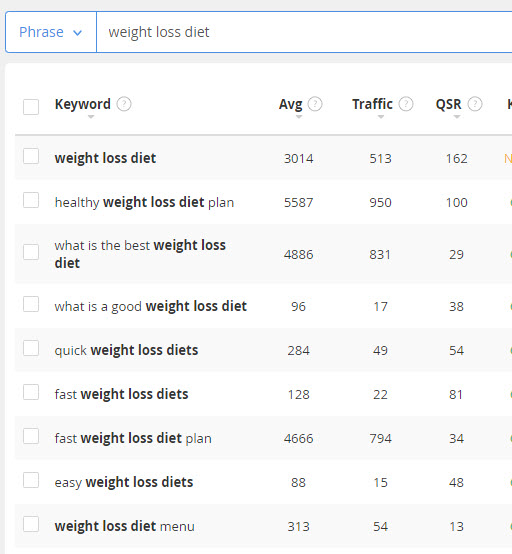 Sell weight loss online - diet keywords