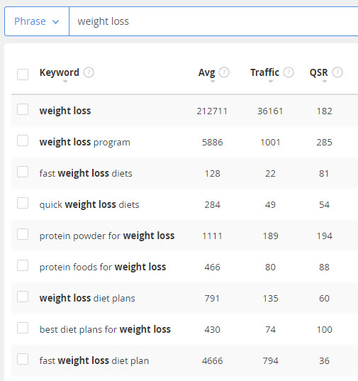 Sell weight loss online - keywords