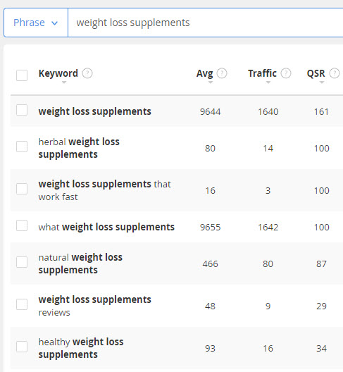 Sell weight loss online - supplement keywords