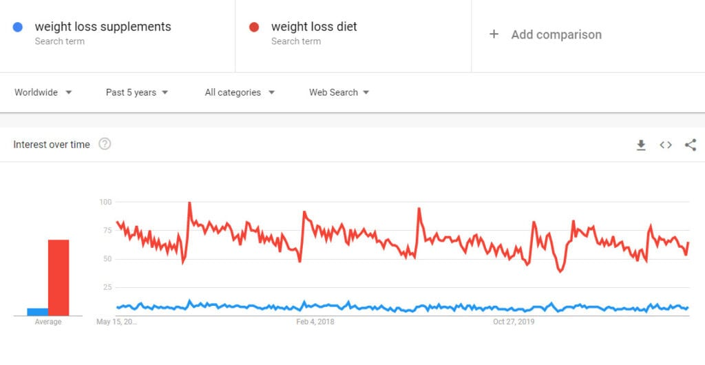 Sell weight loss online - trends