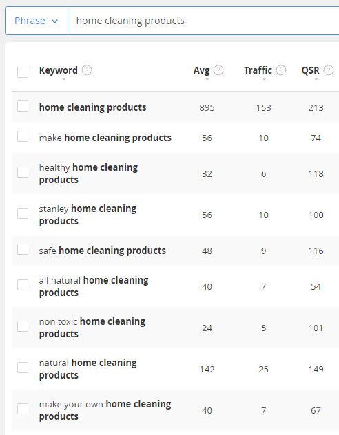 sell cleaning products online - home cleaning keywords
