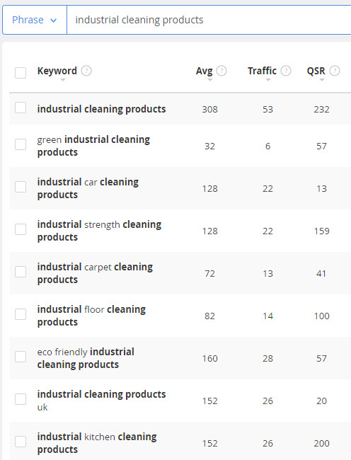sell cleaning products online - industrial cleaning keywords