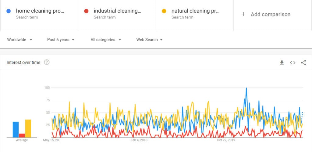 sell cleaning products online - trends
