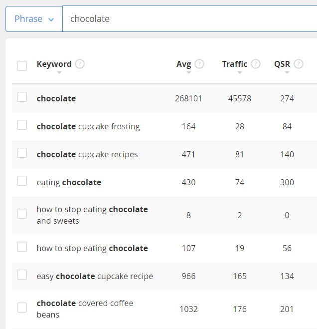 How to sell chocolate online - keywords