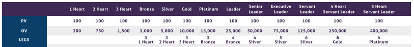 Amare Global MLM Review - ranks